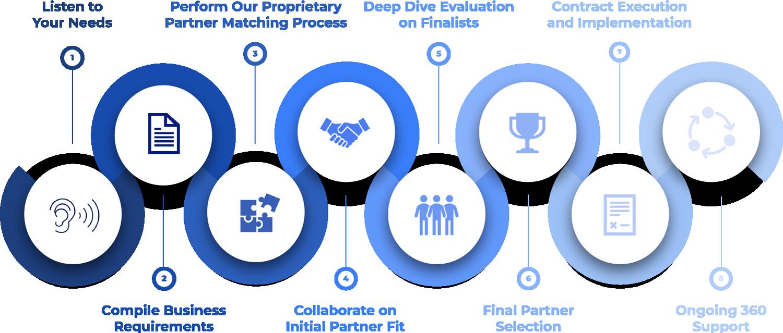 Call Center Power, Call Center Matchmaking Process